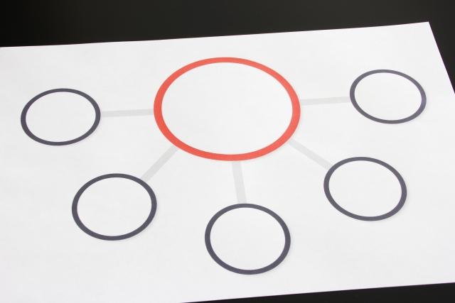 実態を反映した組織図を書いてみよう